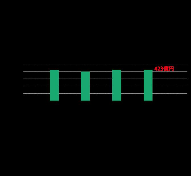 共立建設の売上高比率の円グラフ