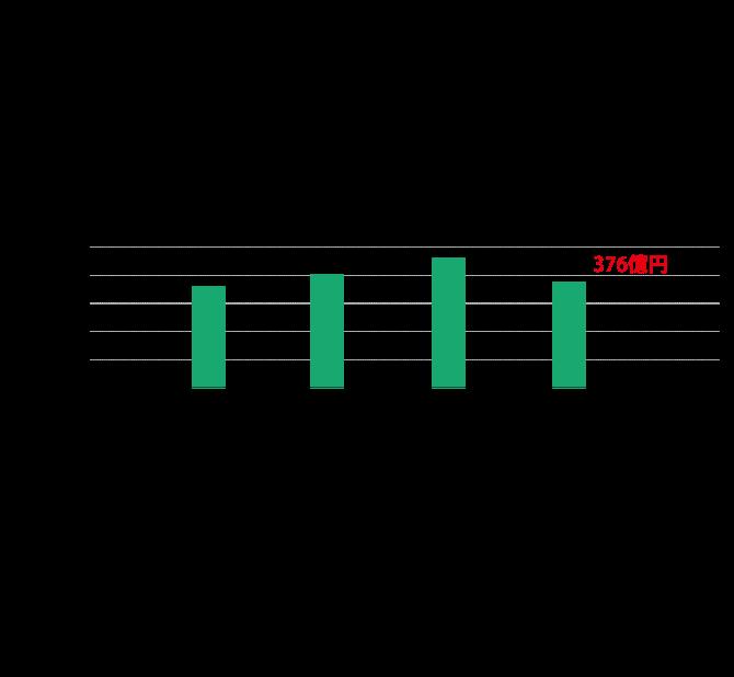 共立建設の売上高の棒グラフ