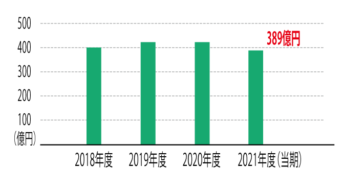 共立建設の業績 売上高のグラフ