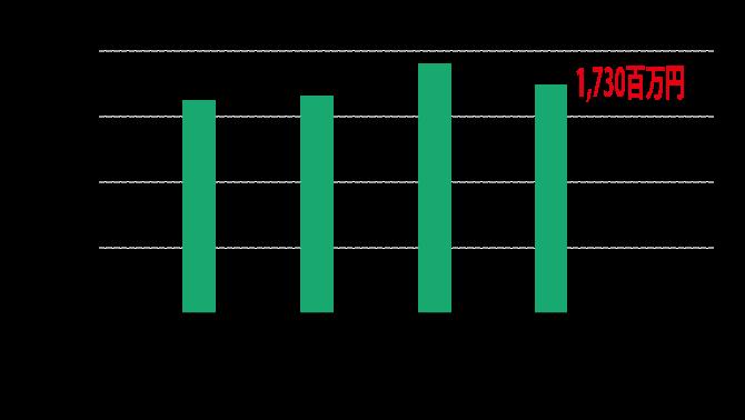 共立建設の業績 営業利益のグラフ