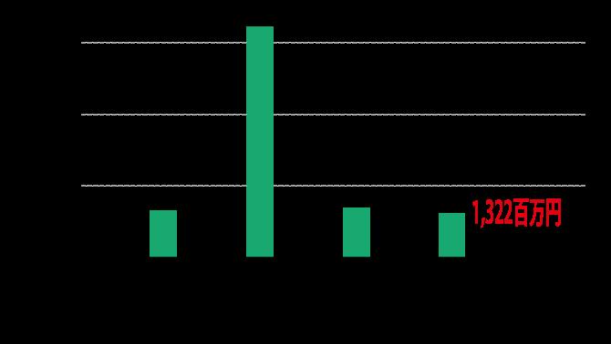 共立建設の業績 当期純利益のグラフ