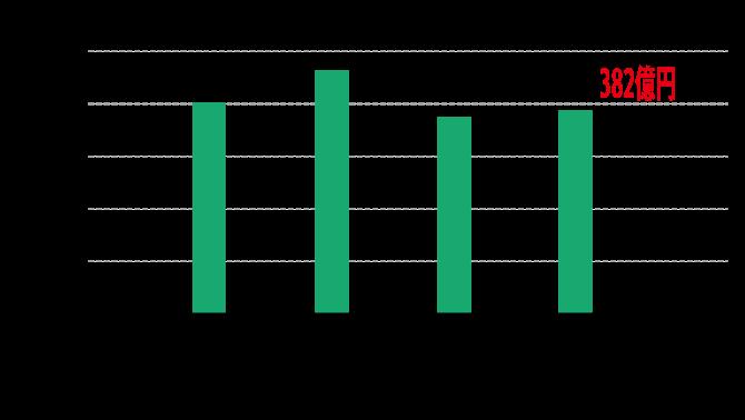 共立建設の業績 受注高のグラフ