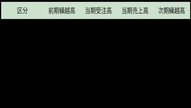 共立建設の業績 部門別の営業概況(2020年度)の図