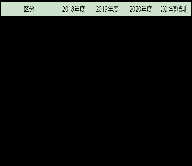 共立建設の業績 財産及び損益の推移の図