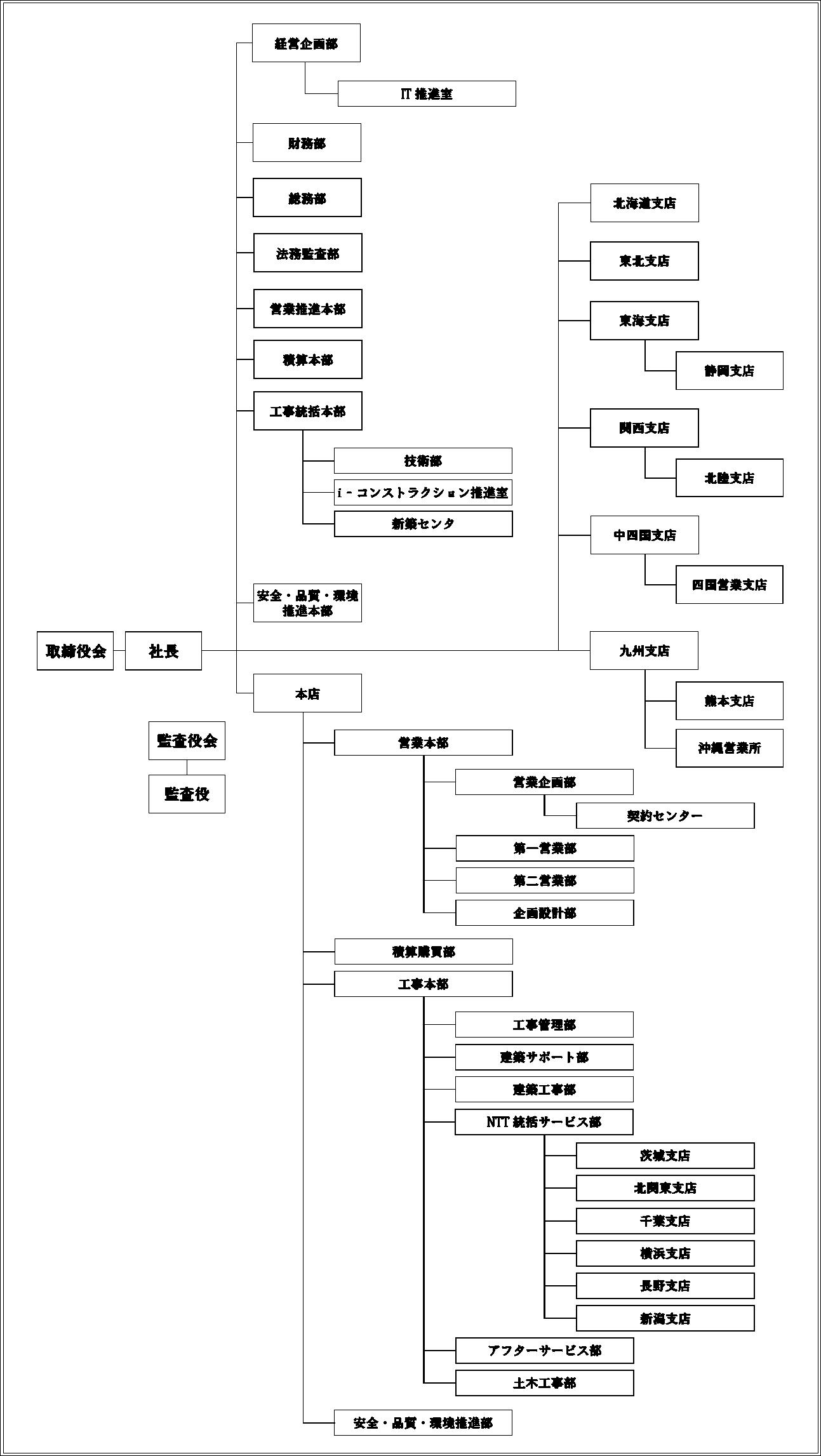 共立建設 本社の組織図