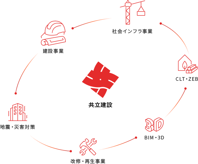 共立建設株式会社の仕事図鑑